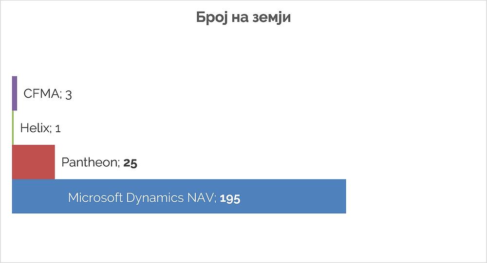 Број на земји кадешто се користи софтверот
