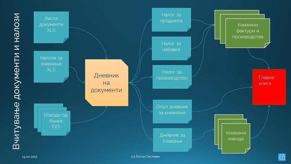Графички приказ на процесот на вчитување на документи