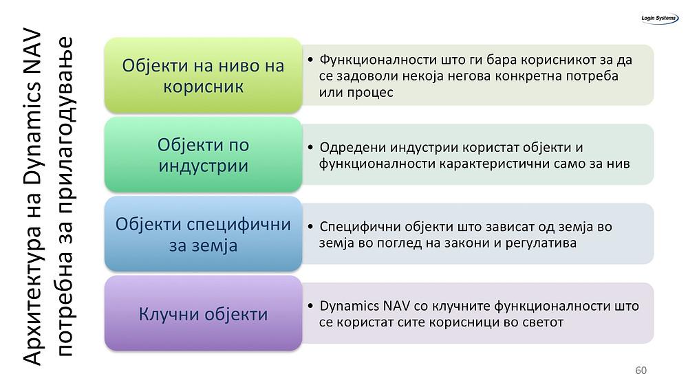 Архитектура на Dynamics NAV