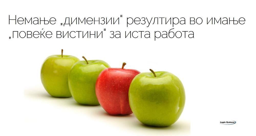 """Немање """"димензии""""резултира во имање """"повеќе вистини"""" за иста работа"""