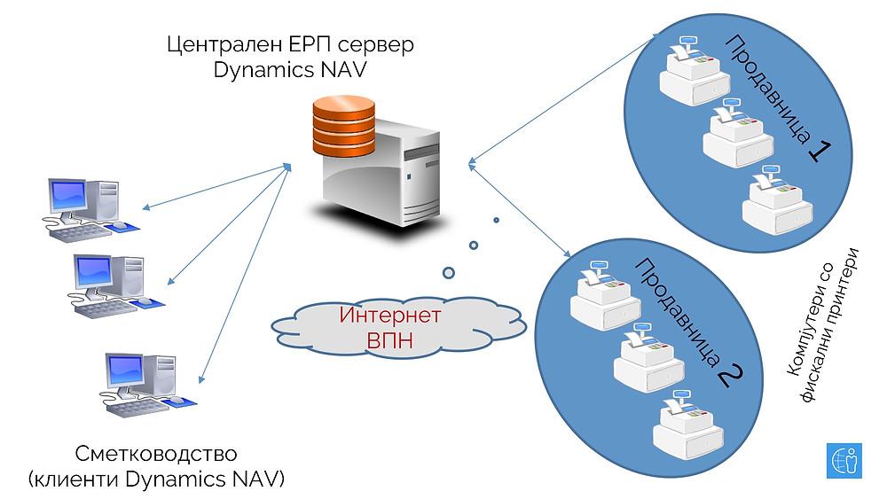 ПОС каси и централен сервер