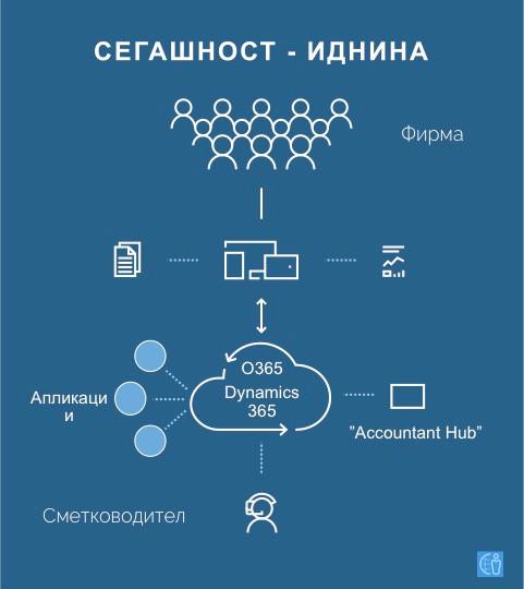 Интегрирано работење и соработка меѓу фирмата и сметководството