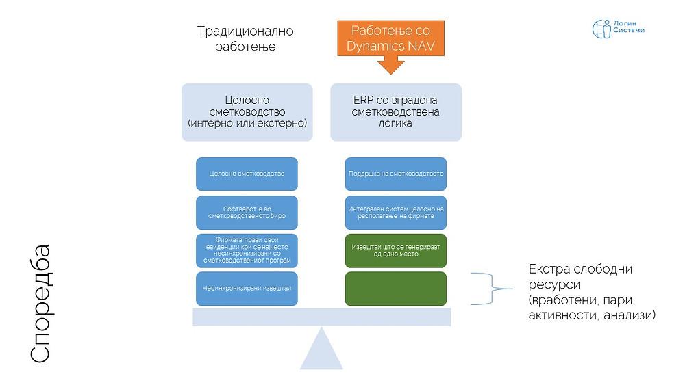 Споредба на традиционално и ново ERP работење