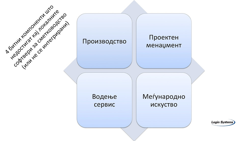 Microsoft Dynamics NAV Macedonia, Login Systems