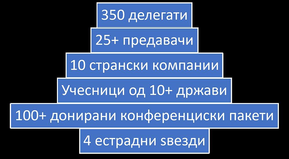 Инфо за ИнтраЛогин 2000