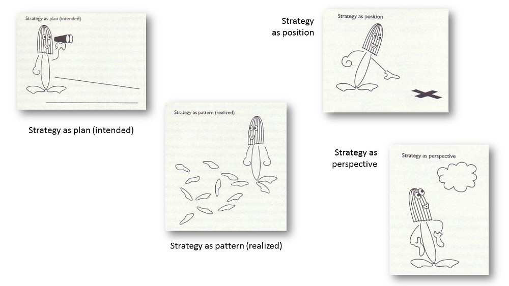 Mintzberg, Минцберг, типови на стратегии