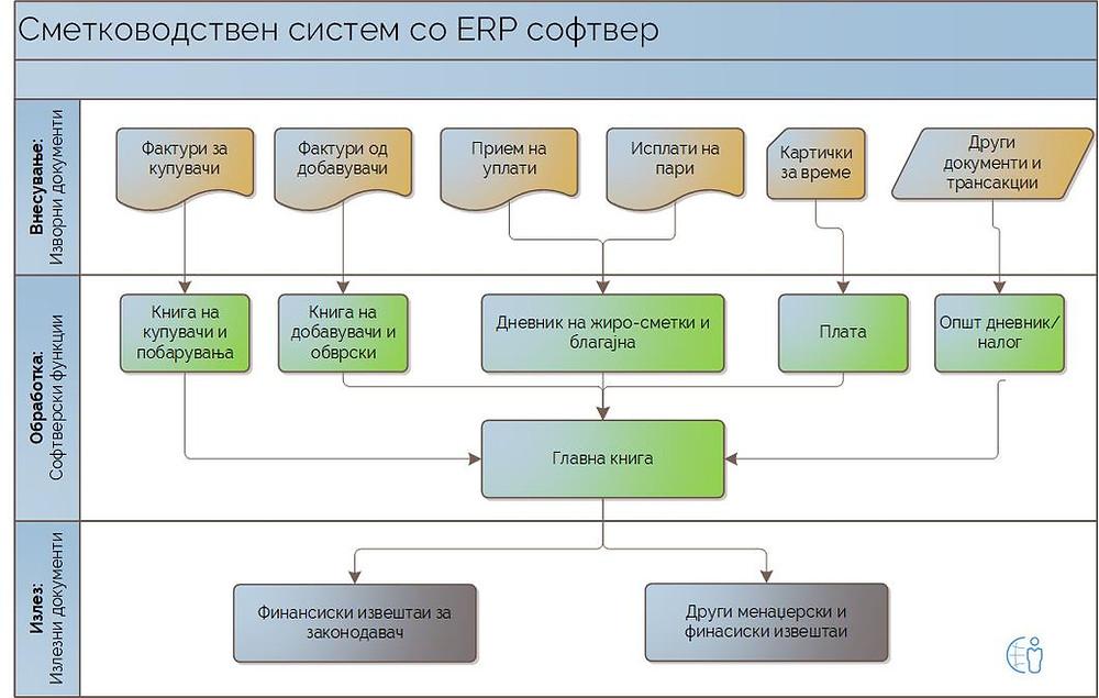 Сметководствен систем со ERP софтвер