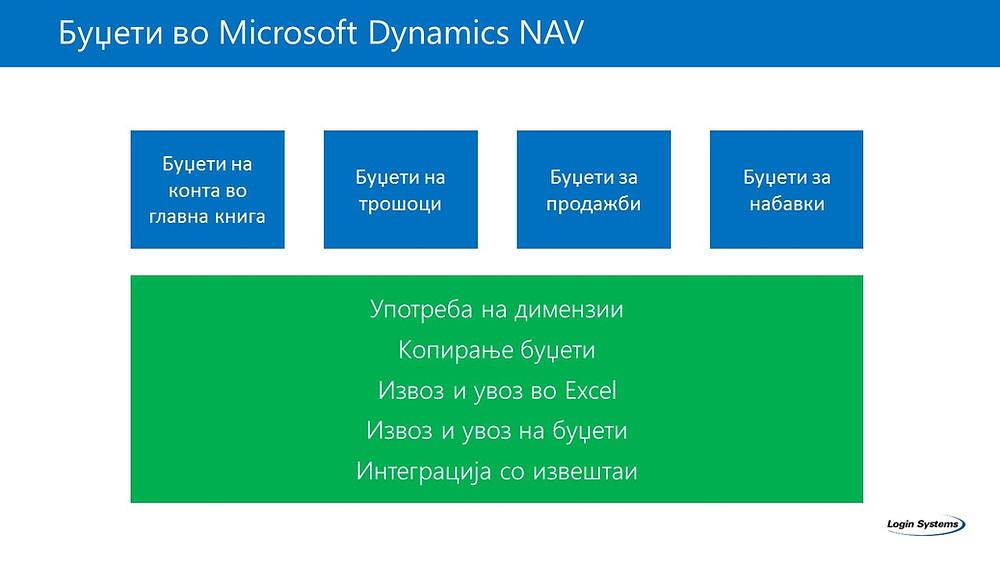 Буџети во Microsoft Dynamics NAV