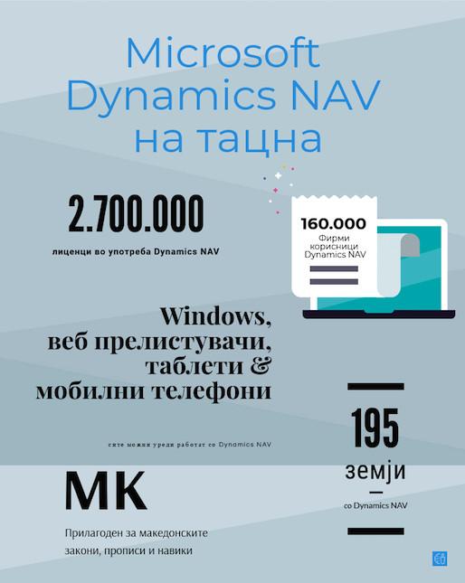 Факти за Microsoft Dynamics NAV