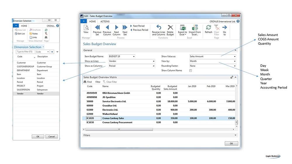Изглед на екран за буџетирање со Буџет за продажби во Dynamics NAV
