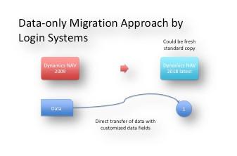 мигрирање само-на податоците со алатките на Логин Системи