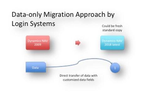 Приод преку мигрирање само-на податоците (Логин Системи)