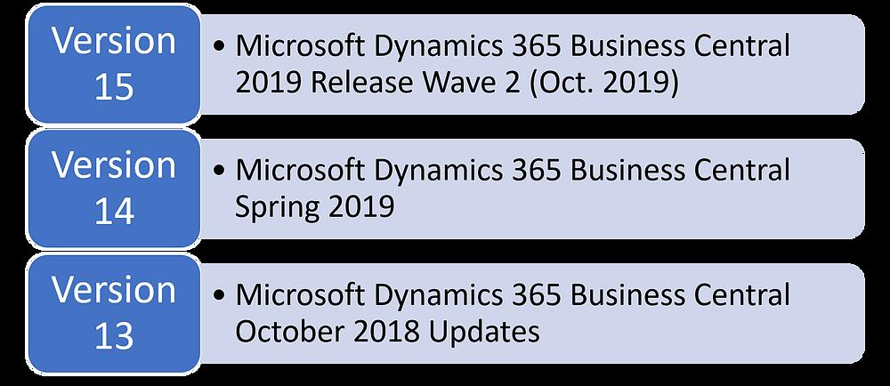 Верзии на Dynamics 365 Business Central