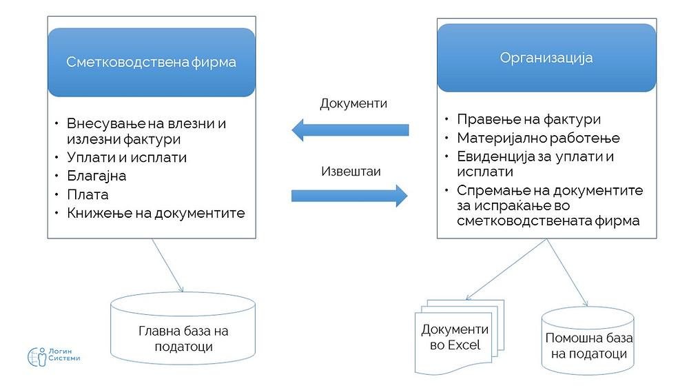 Структура на соработка помеѓу организацијата и сметководствената фирма