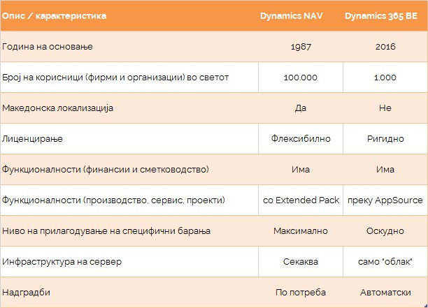 Споредбена табела Dynamics NAV и Dynamics 365 Business Edition