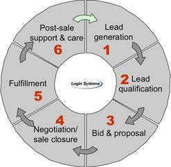 Пример за продажен циклус