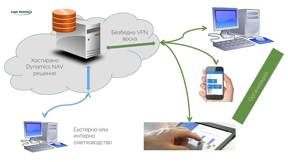 Шематски приказ на хостирано ERP решение