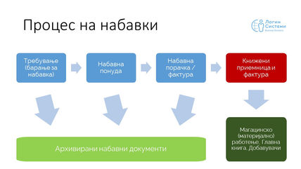 Процес на набавки