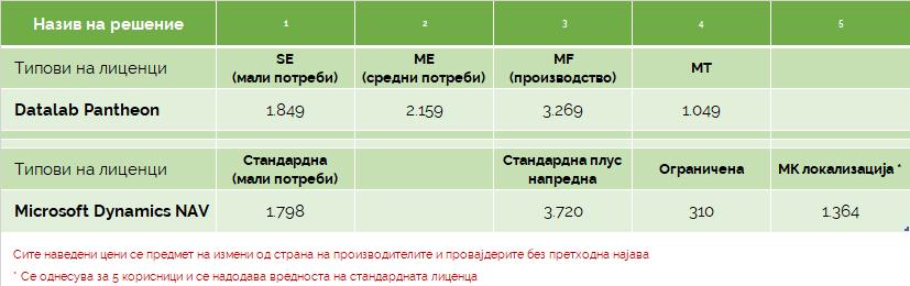 Цени за месечно користење на софтверот