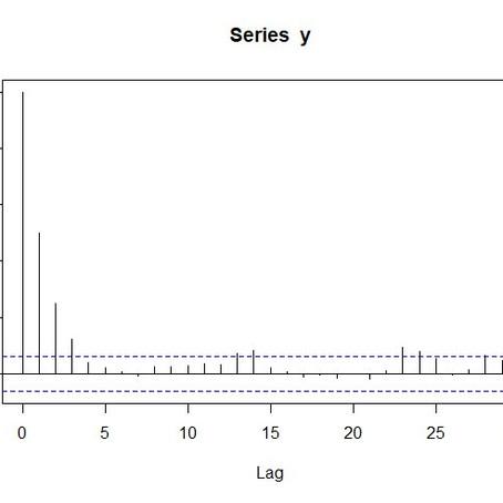 Stationarität, Varianz und Autokorrelation eines AR(1)-Prozesses