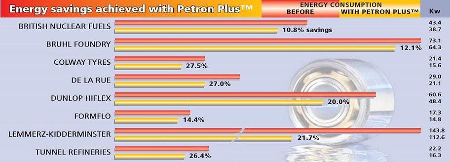Savings with Petron Plus