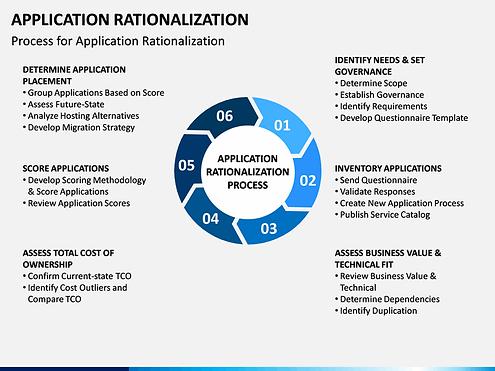 app-rationalization-slide8.png