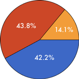 Pie graph for Raise a Hand.png