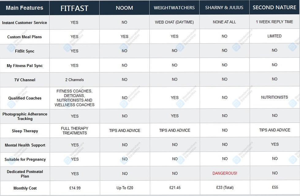 FitFast%20Competitor%20Compare_edited.jp
