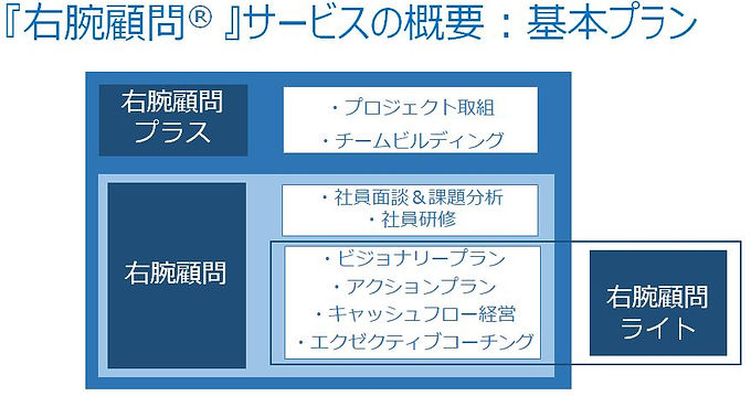 右腕顧問_サービス_改訂版.JPG