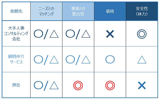 右腕顧問_メリット・デメリット〇✖_改訂版.PNG