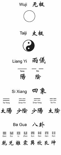 wji taiji yinyang. Du néant au mouvement perpétuel