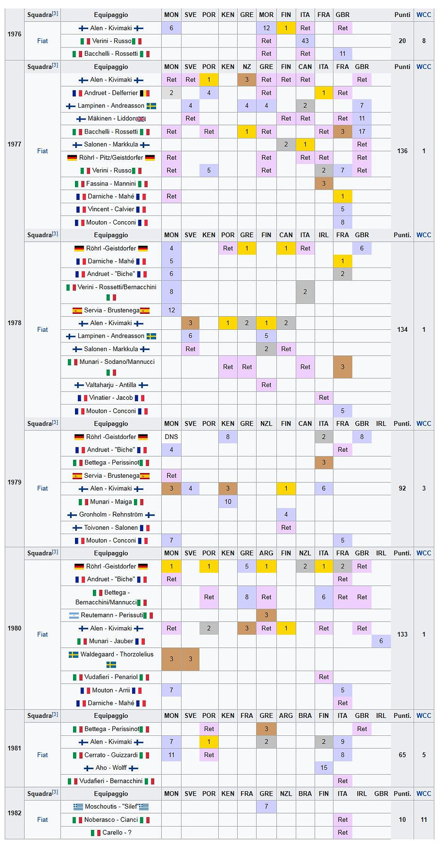 131 WRC RESULTS .jpg