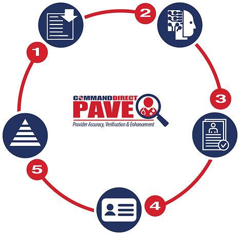 PaveProcess.jpg