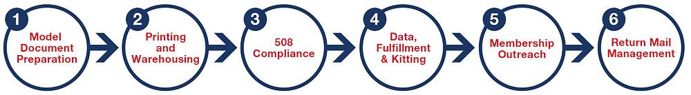 AEP 2021 6 Step Plan
