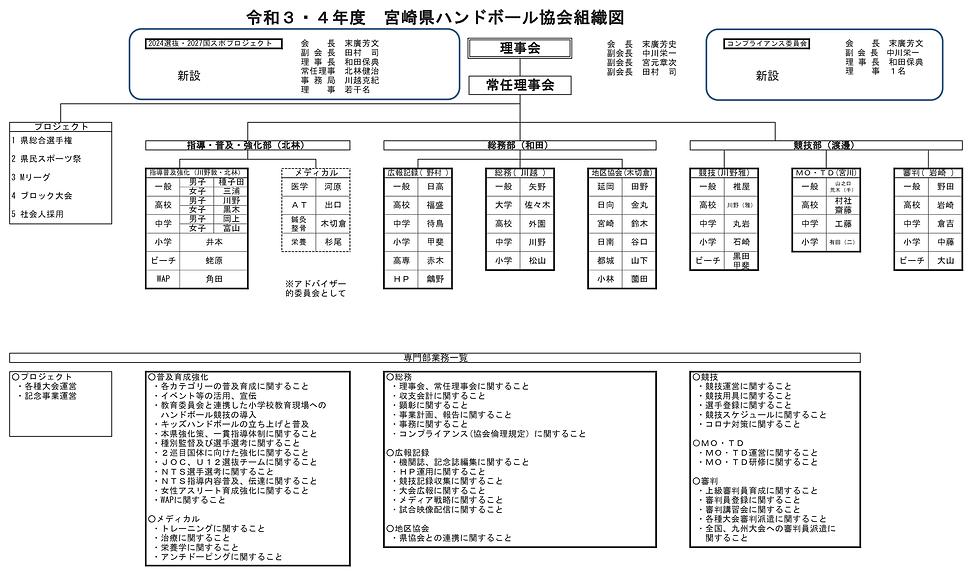 20212022宮崎県ハンドボール協会組織図.png