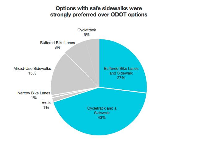 Barbur survey results