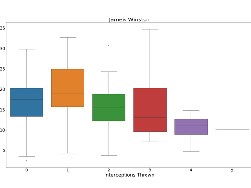 Are interceptions good for Fantasy Football Performance? The Jameis Winston Theory
