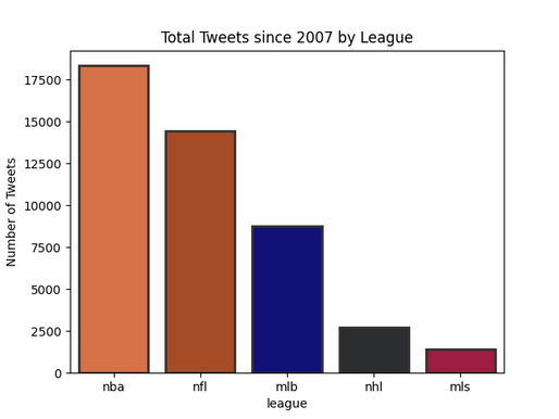 ESPN Coverage: How ESPN's Tweets reflect American Sports Society