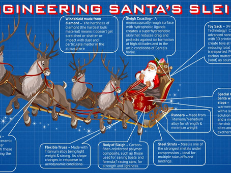 ENGINEERING SANTA'S SLEIGH