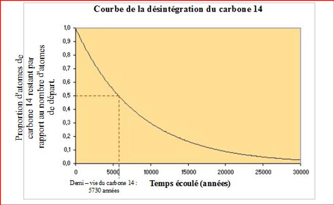 rayonnement bêta dans la datation du carbone Charlotte rencontres Gary