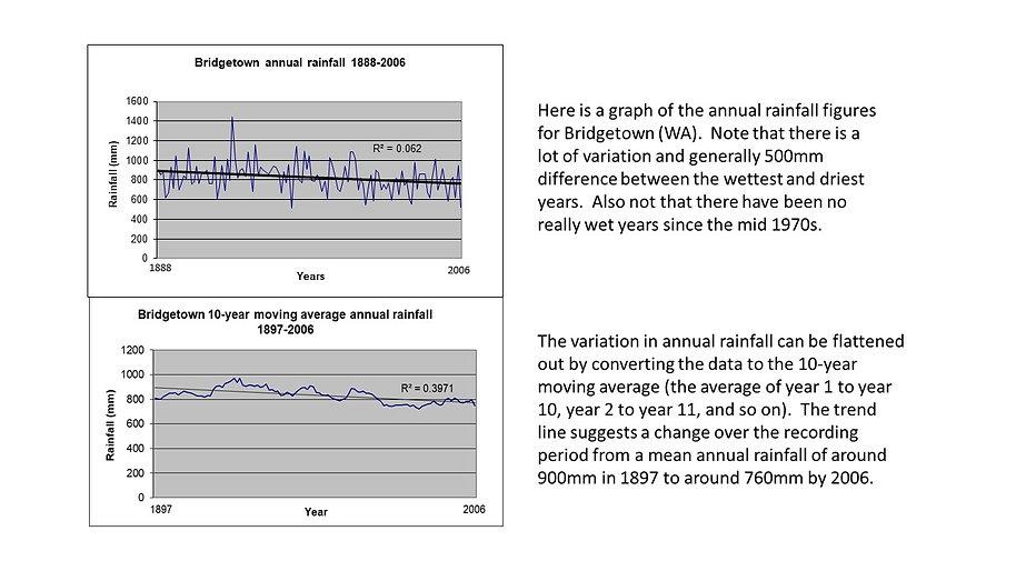 Bridgetown moving average rainfall.jpg