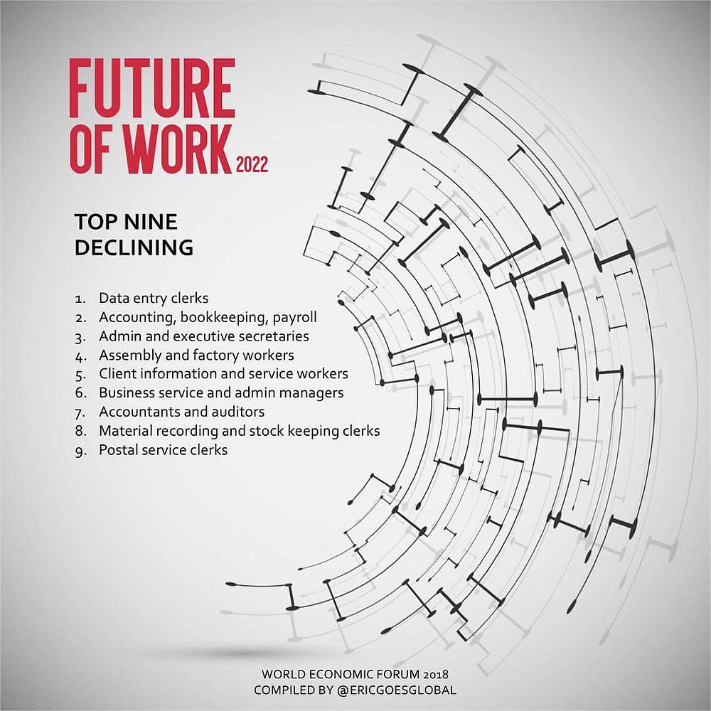 Jobs on decline by 2022