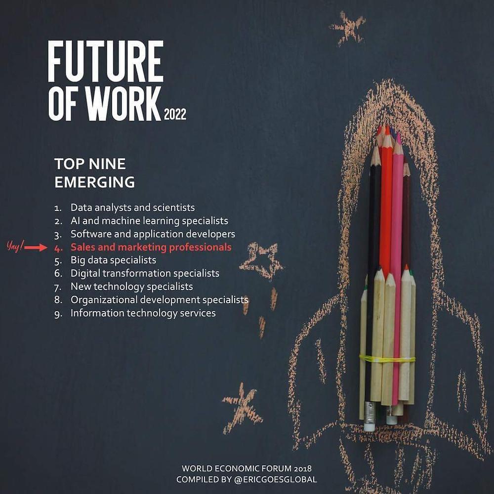 Future of work 2022