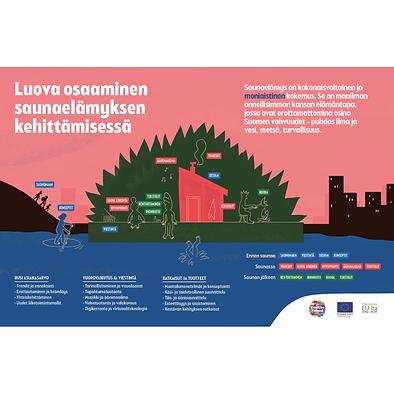 Infograafi luovasta osaamisesta saunaelämyksen kehittämisessä.