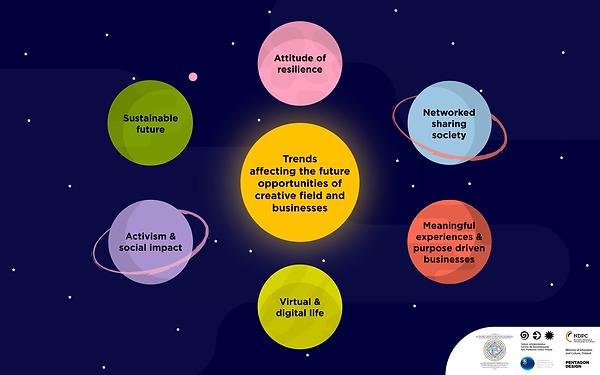 Infograafi tulevaisuuden trendeistä, jotka vaikuttavat luovien alojen mahdollisuuksiin ja elinkeinoon.