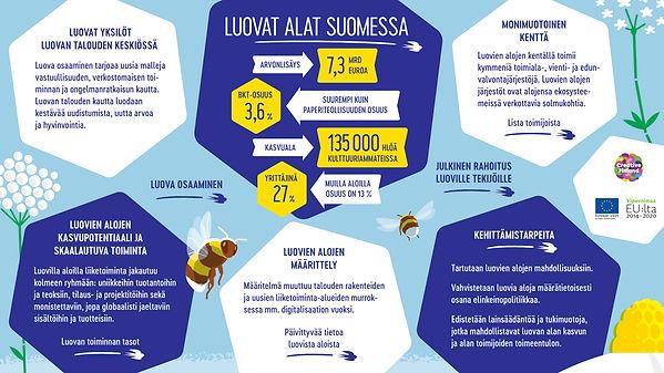 Infograafi luovista aloista Suomessa. Kerrotaan muun muassa luovien alojen arvonlisäys 7,3 mrd euroa. Bkt-osuus 3,6%. 135 000 henkilöä kulttuuriammateissa. luovan alan yrittäjyysprosentti on 27% kun muilla aloilla osuus on 13%.