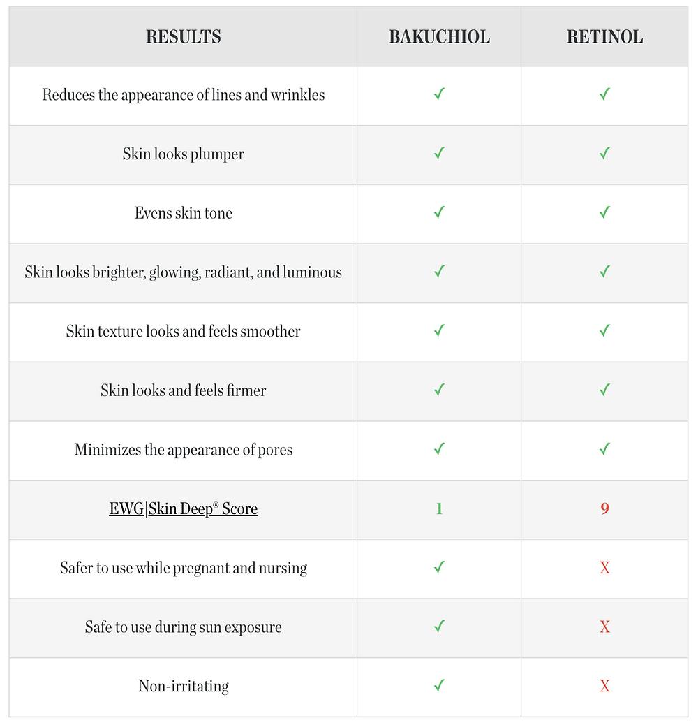 Bakuchiol vs Retinol | Beautycounter Countertime