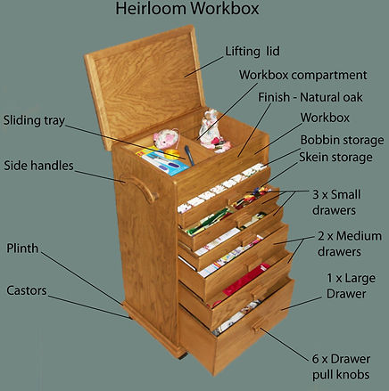 Large sewing box with features notated.