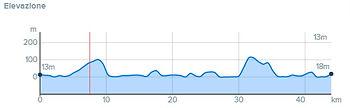 Planimetria percorso bike tour 2 giorni il meglio dei Campi Flegrei, con irentbike.it