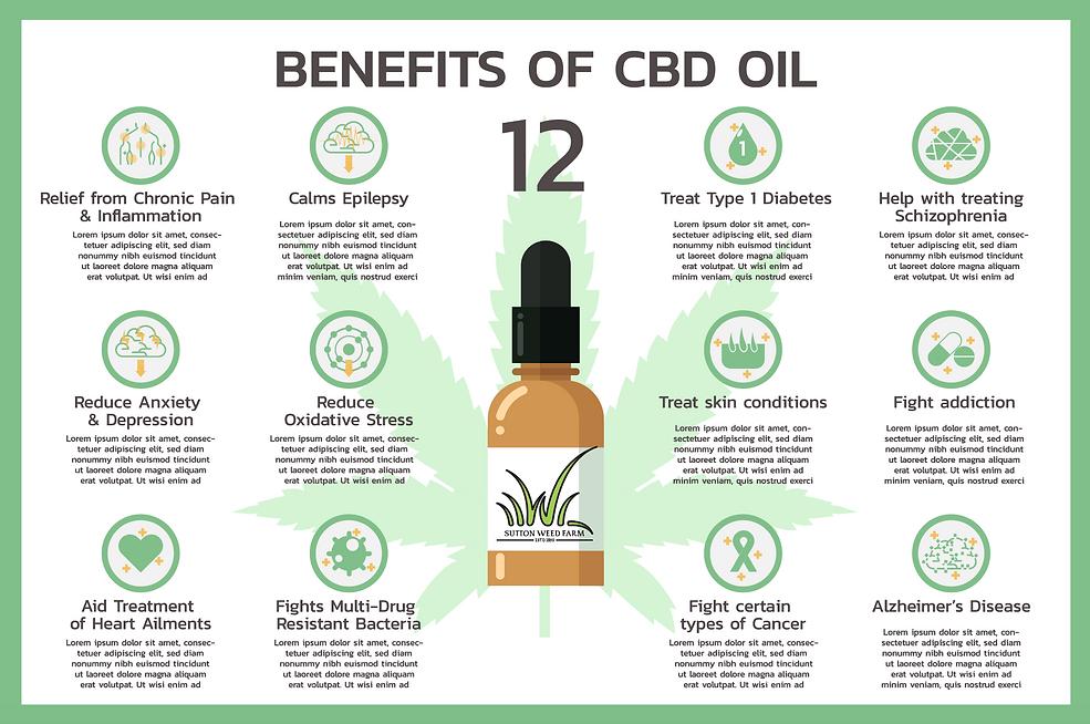 CBD Benefits _ Sutton Weed Farm.png